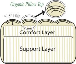 Organic Natural Mattress