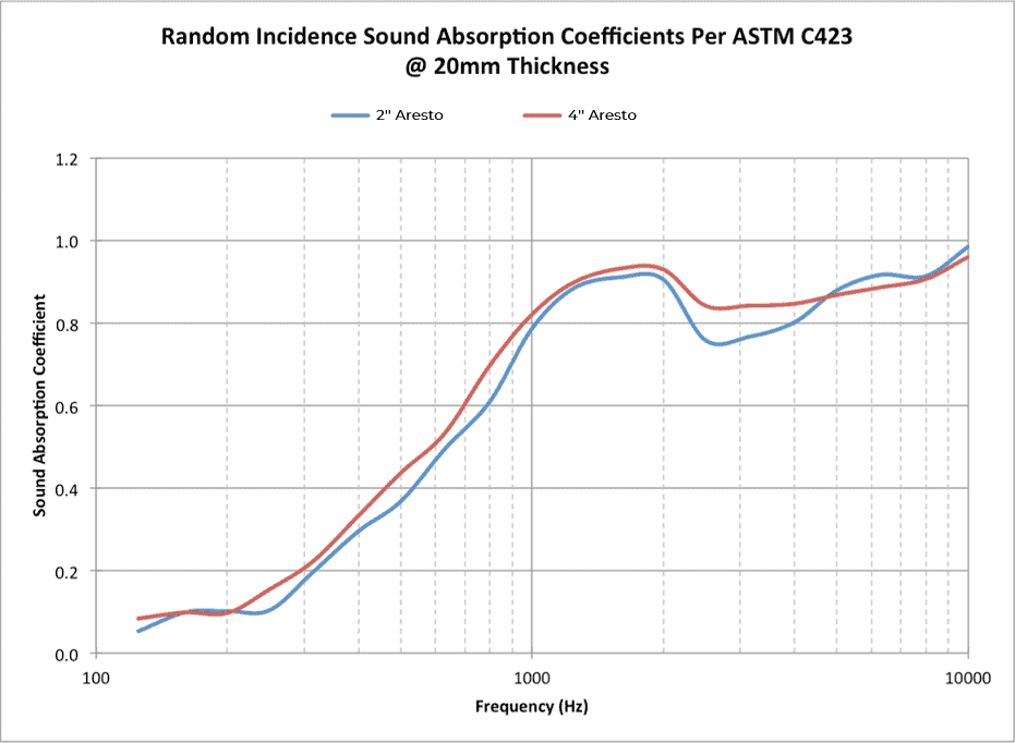 Chart: Random Incidence Sound Absorption Coefficients Per ASTM C423 @ 20mm Thickness